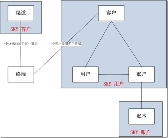 SKY-BOSS三户